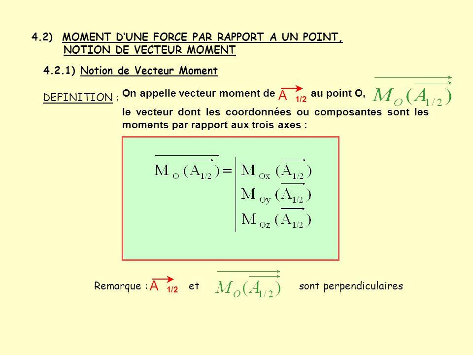 4.2) MOMENT D'UNE FORCE PAR RAPPORT A UN POINT, NOTION DE VECTEUR MOMENT 4.2.1) Notion de Vecteur Moment DEFINITION : On appelle vecteur moment de au