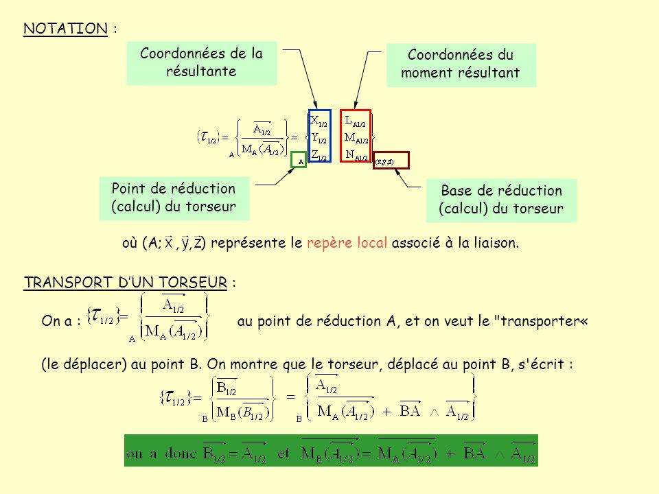 NOTATION : où (A;,, ) représente le repère local associé à la liaison. Coordonnées de la résultante Coordonnées du moment résultant Point de réduction