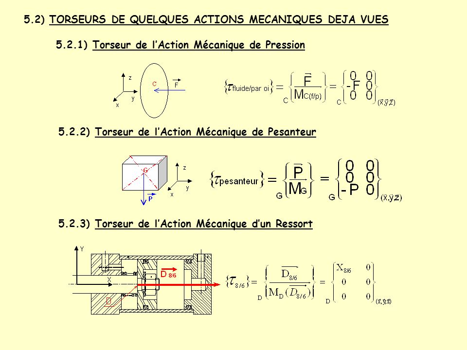 5.2) TORSEURS DE QUELQUES ACTIONS MECANIQUES DEJA VUES 5.2.1) Torseur de l'Action Mécanique de Pression 5.2.2) Torseur de l'Action Mécanique de Pesant