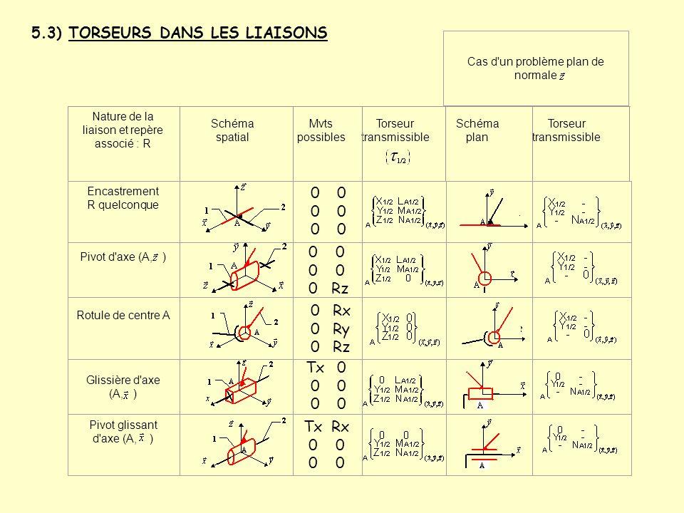 5.3) TORSEURS DANS LES LIAISONS Nature de la liaison et repère associé : R Schéma spatial Mvts possibles Torseur transmissible Schéma plan Torseur tra