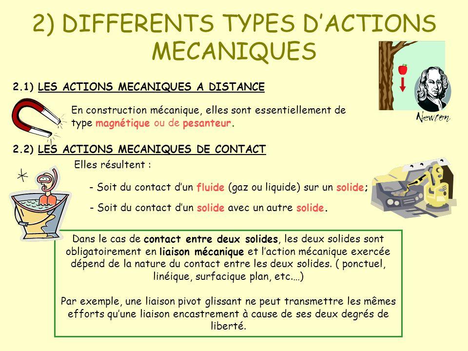 2.1) LES ACTIONS MECANIQUES A DISTANCE En construction mécanique, elles sont essentiellement de type magnétique ou de pesanteur. Dans le cas de contac