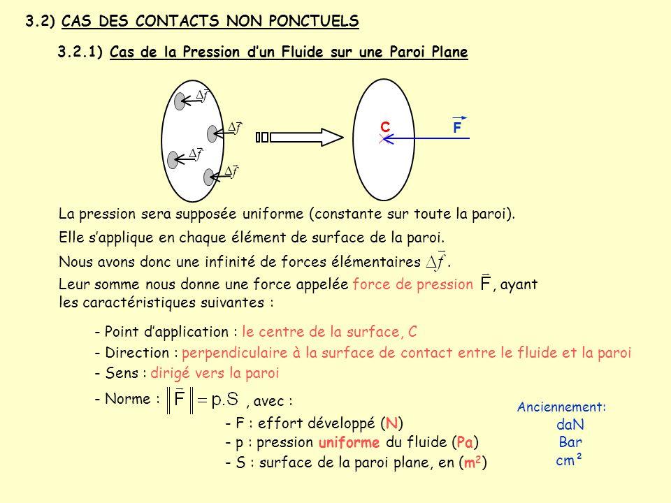3.2) CAS DES CONTACTS NON PONCTUELS 3.2.1) Cas de la Pression d'un Fluide sur une Paroi Plane f   f   f   f   C La pression sera supposée unif
