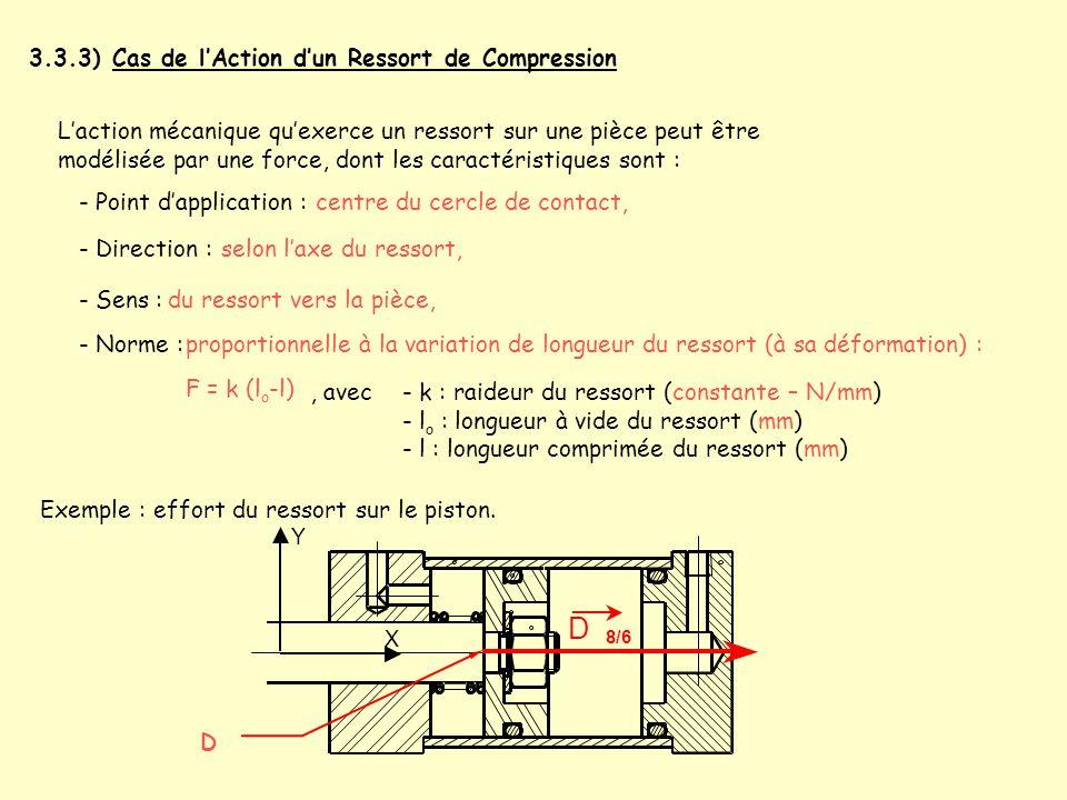 3.3.3) Cas de l'Action d'un Ressort de Compression L'action mécanique qu'exerce un ressort sur une pièce peut être modélisée par une force, dont les c