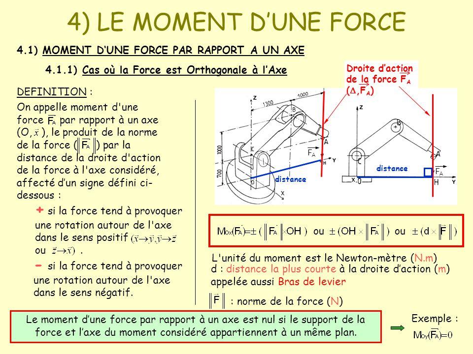 FAFA FAFA 4) LE MOMENT D'UNE FORCE 4.1) MOMENT D'UNE FORCE PAR RAPPORT A UN AXE 4.1.1) Cas où la Force est Orthogonale à l'Axe DEFINITION : On appelle