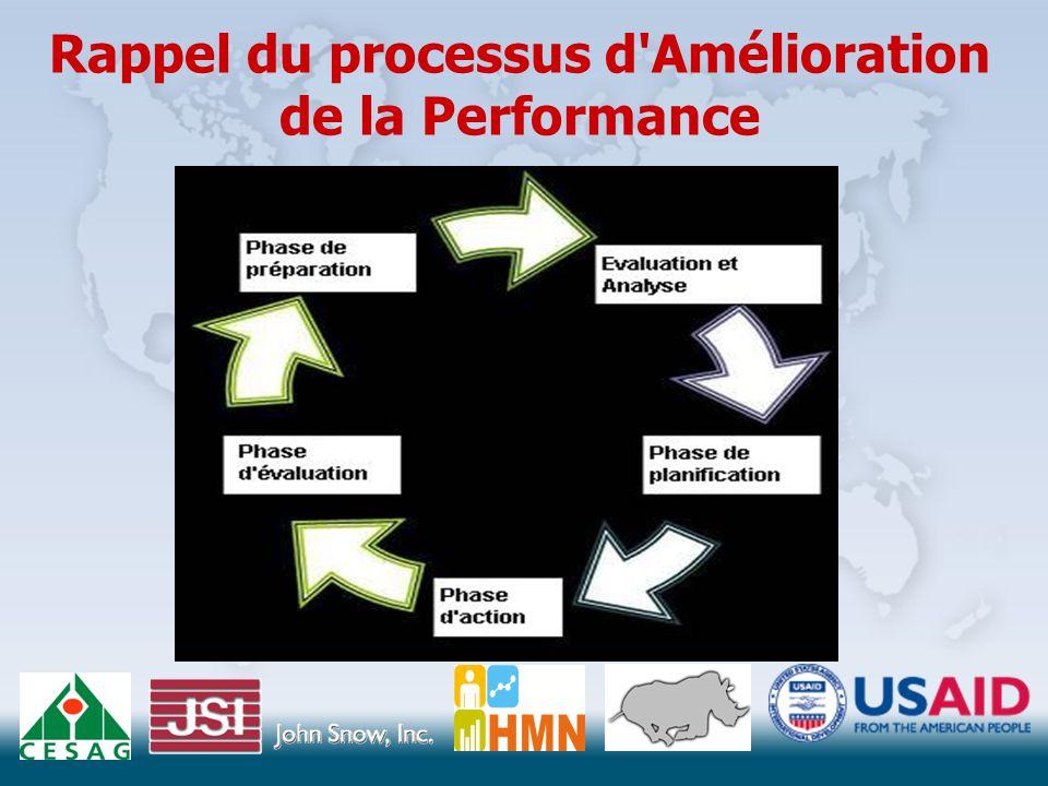 Rappel du processus d Amélioration de la Performance