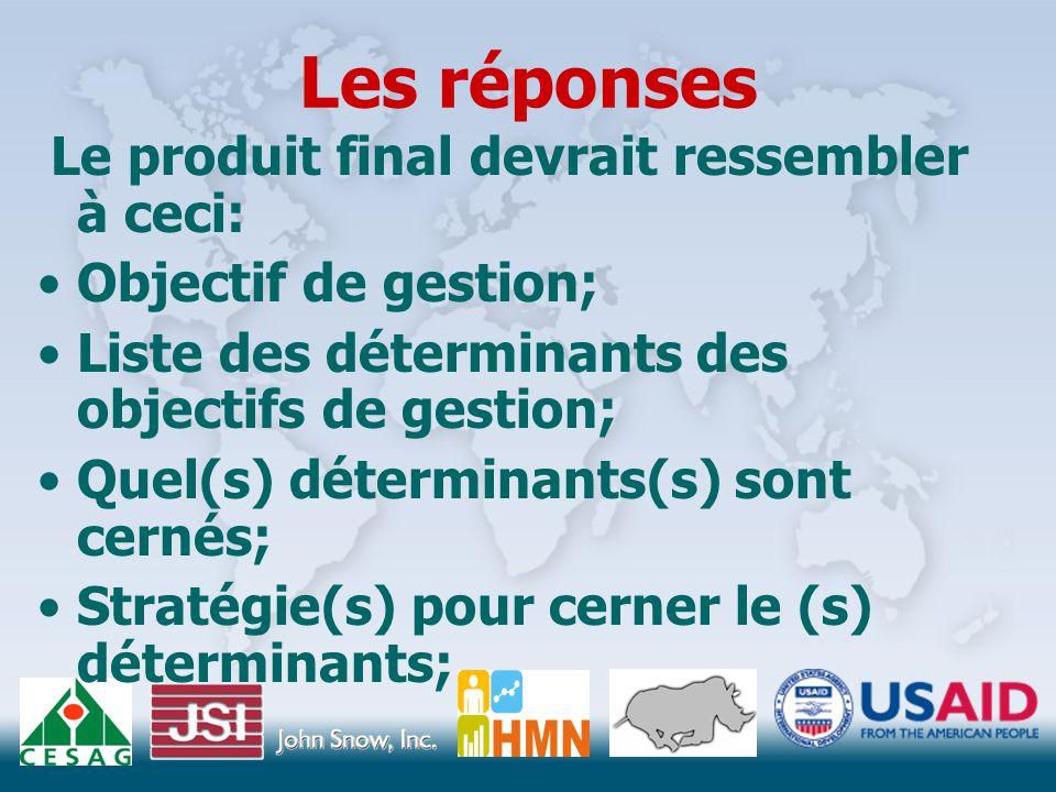 Les réponses Le produit final devrait ressembler à ceci: Objectif de gestion; Liste des déterminants des objectifs de gestion; Quel(s) déterminants(s) sont cernés; Stratégie(s) pour cerner le (s) déterminants;