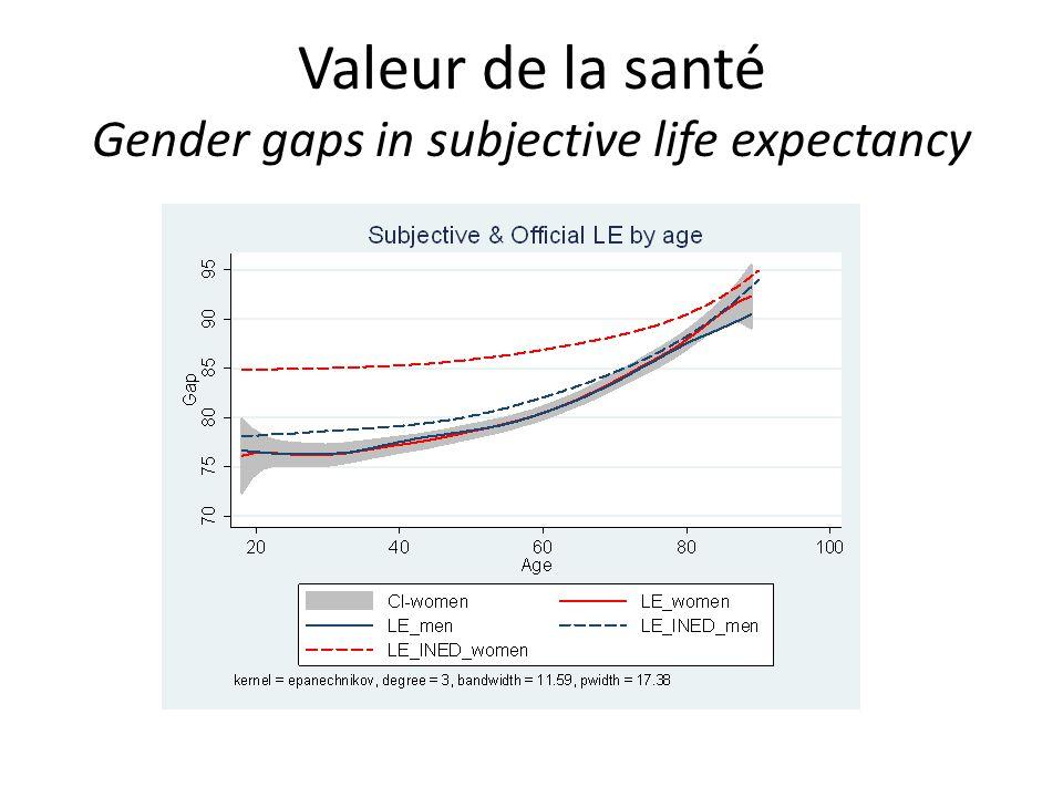 Valeur de la santé Gender gaps in subjective life expectancy