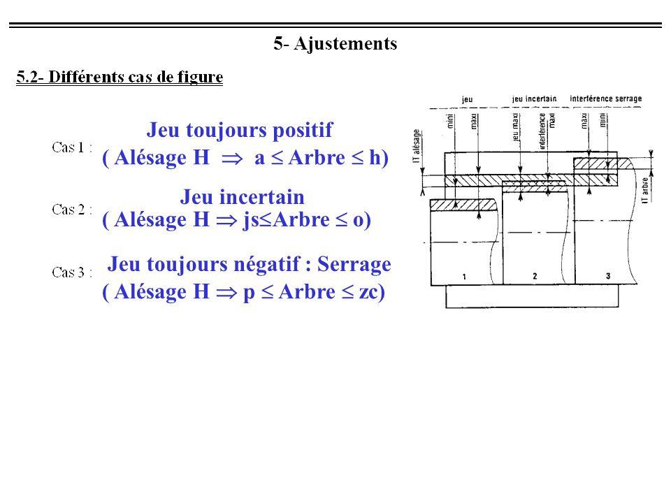 5- Ajustements Jeu toujours positif ( Alésage H  a  Arbre  h) Jeu toujours négatif : Serrage ( Alésage H  p  Arbre  zc) Jeu incertain ( Alésage H  js  Arbre  o)