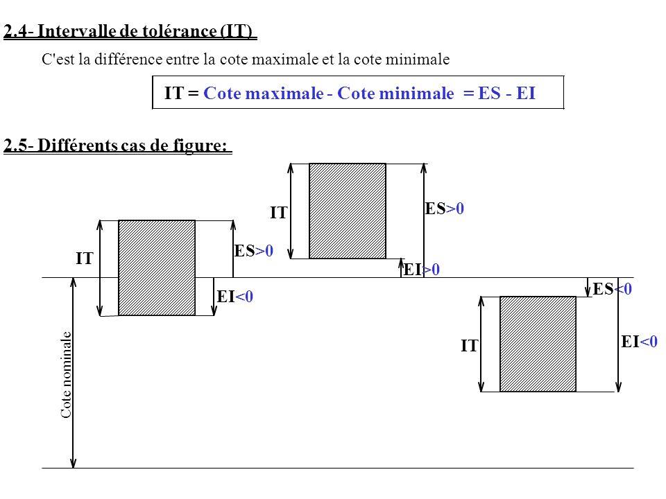 = ES - EI 2.4- Intervalle de tolérance (IT) C est la différence entre la cote maximale et la cote minimale IT = Cote nominale ES>0 EI<0 ES>0 EI>0 2.5- Différents cas de figure: IT ES<0 EI<0 Cote maximale - Cote minimale