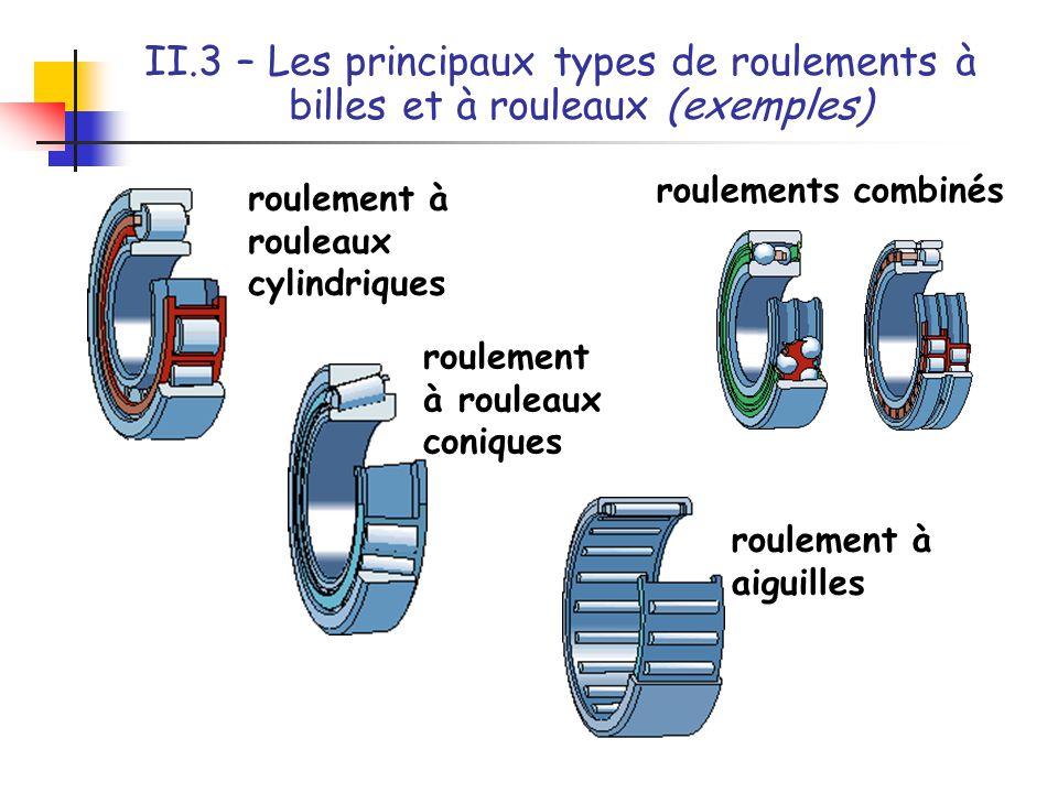 II.3 – Les principaux types de roulements à billes et à rouleaux (exemples) roulement à aiguilles roulement à rouleaux coniques roulement à rouleaux c