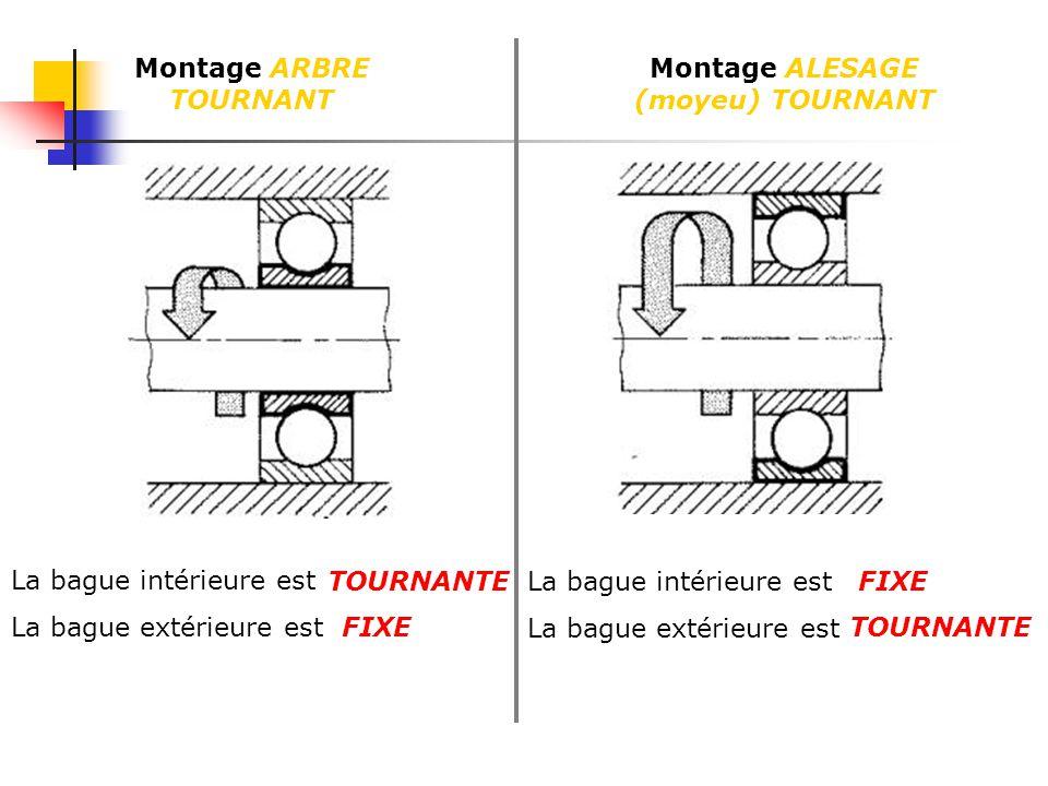 Montage ARBRE TOURNANT Montage ALESAGE (moyeu) TOURNANT La bague intérieure est La bague extérieure est La bague intérieure est La bague extérieure es