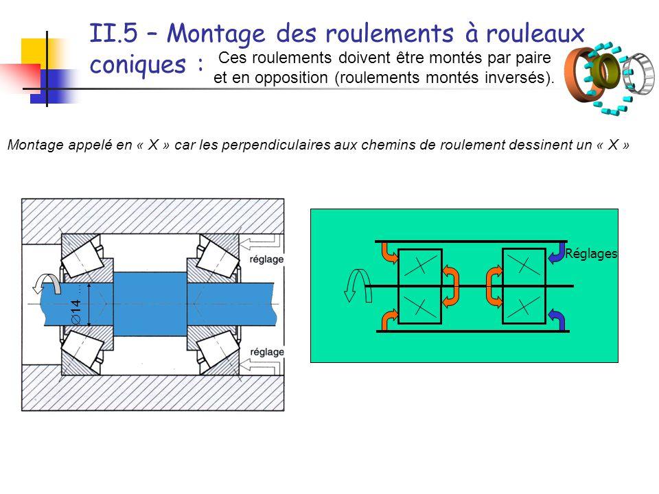 II.5 – Montage des roulements à rouleaux coniques : Ces roulements doivent être montés par paire et en opposition (roulements montés inversés). Montag