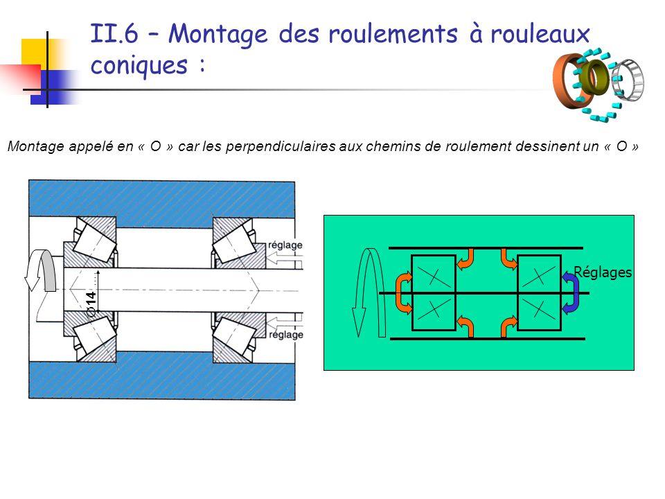 II.6 – Montage des roulements à rouleaux coniques : Montage appelé en « O » car les perpendiculaires aux chemins de roulement dessinent un « O » Régla