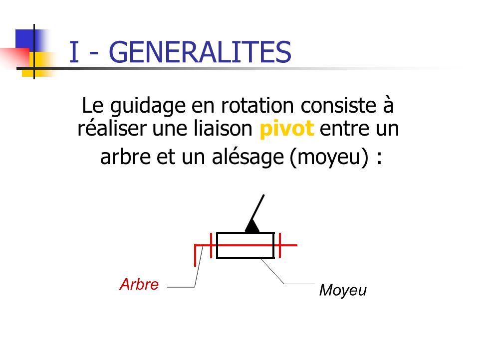 I - GENERALITES Le guidage en rotation consiste à réaliser une liaison pivot entre un arbre et un alésage (moyeu) : Arbre Moyeu