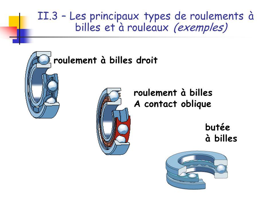 II.3 – Les principaux types de roulements à billes et à rouleaux (exemples) roulement à aiguilles roulement à rouleaux coniques roulement à rouleaux cylindriques roulements combinés