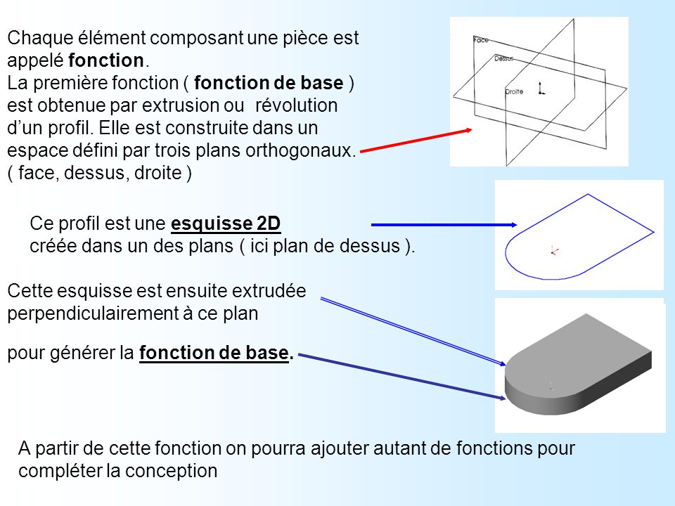 Chaque élément composant une pièce est appelé fonction. La première fonction ( fonction de base ) est obtenue par extrusion ou révolution d'un profil.
