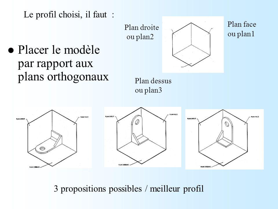 Plan face ou plan1 Plan droite ou plan2 Plan dessus ou plan3 3 propositions possibles / meilleur profil Le profil choisi, il faut : Placer le modèle p