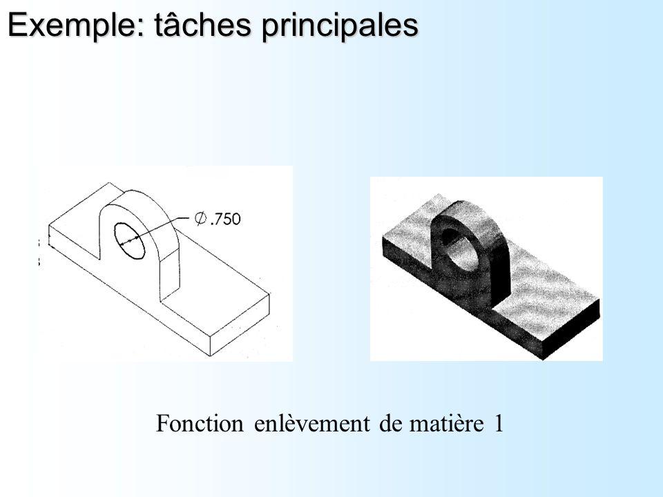 Fonction enlèvement de matière 1 Exemple: tâches principales