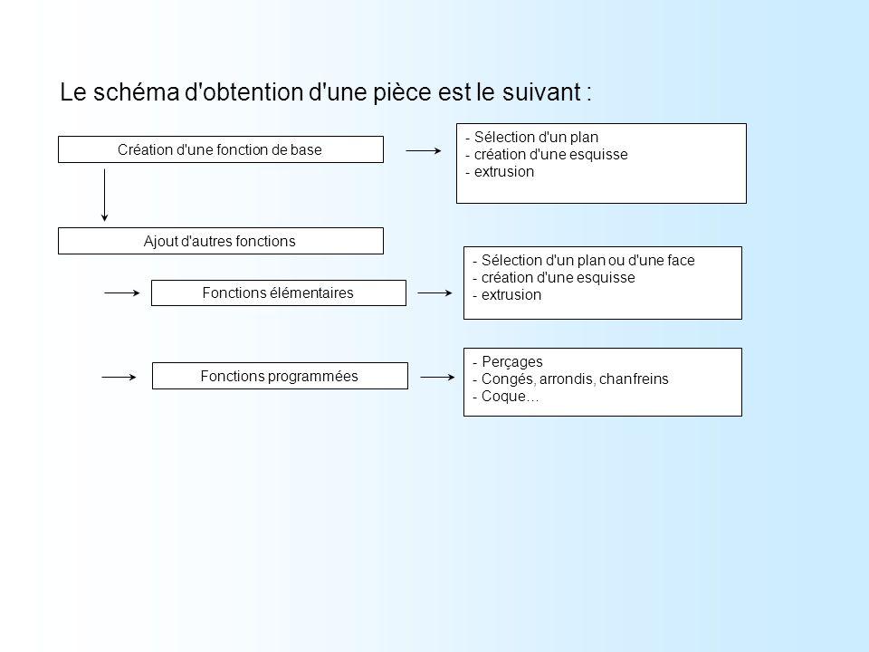 Création d'une fonction de base - Sélection d'un plan - création d'une esquisse - extrusion Ajout d'autres fonctions Fonctions élémentaires Fonctions