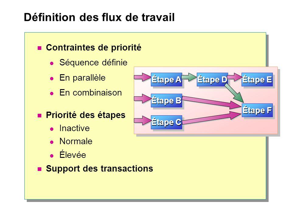 Définition des flux de travail Contraintes de priorité Séquence définie En parallèle En combinaison Priorité des étapes Inactive Normale Élevée Support des transactions Étape C Étape B Étape D Étape E Étape F Étape A