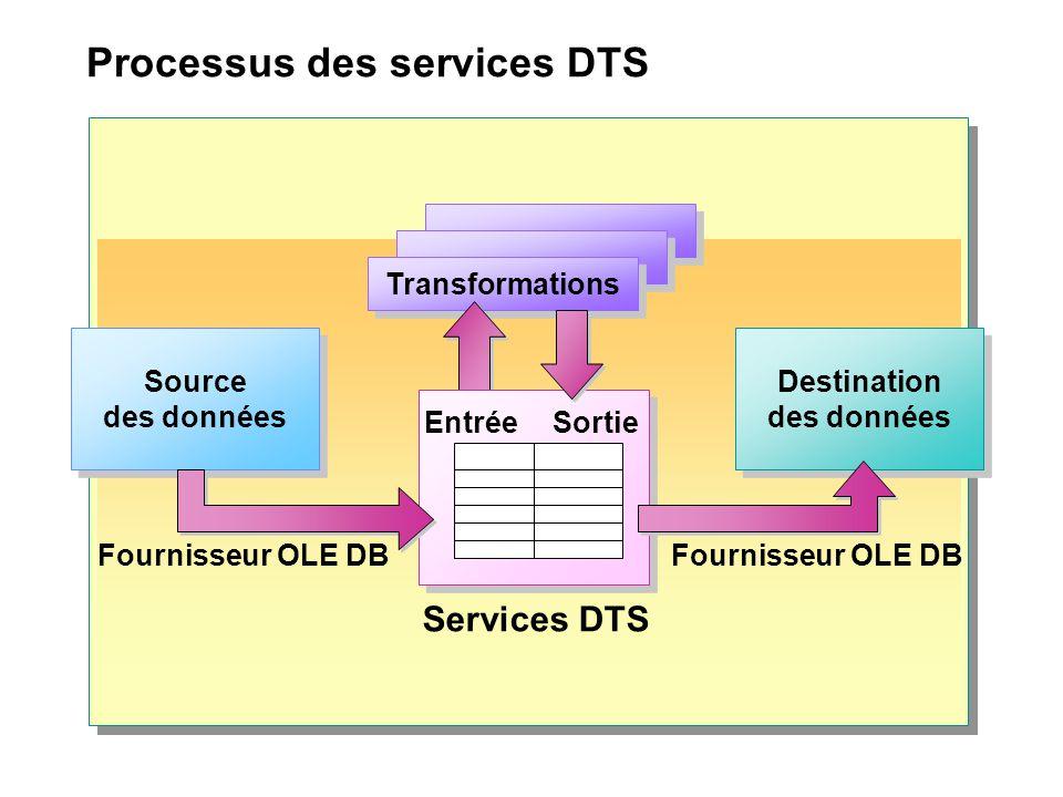 Processus des services DTS Transformations EntréeSortie Services DTS Fournisseur OLE DB Source des données Source des données Destination des données Destination des données
