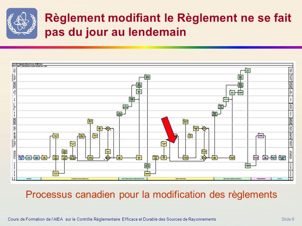 Slide 8 Règlement modifiant le Règlement ne se fait pas du jour au lendemain Processus canadien pour la modification des règlements Cours de Formation de l'AIEA sur le Contrôle Réglementaire Efficace et Durable des Sources de Rayonnements