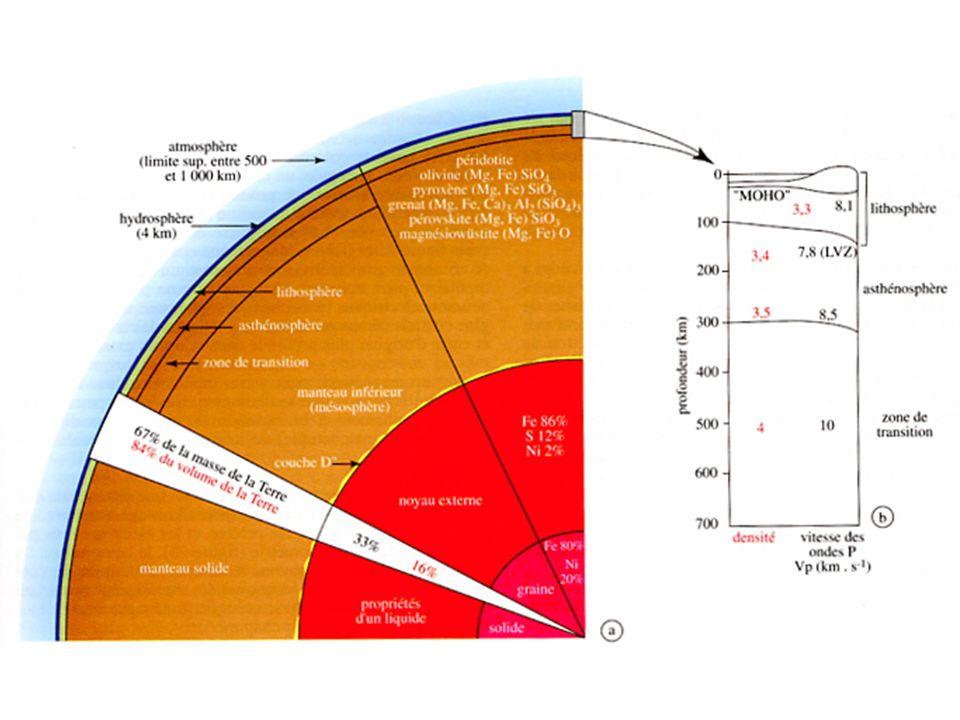 Ces enveloppes sont aussi différentes d'un point de vue: (1) chimique (2) minéralogique Exercices: 1) Estimation des pourcentages en masse du noyau et du manteau 2) Comparaison des compositions de chondrite et de Terre totale – conclusions sur la formation de la Terre 3) Composition chimiques des enveloppes, roches et minéraux – liens génétiques 4) Fusion partielle du manteau et différenciation
