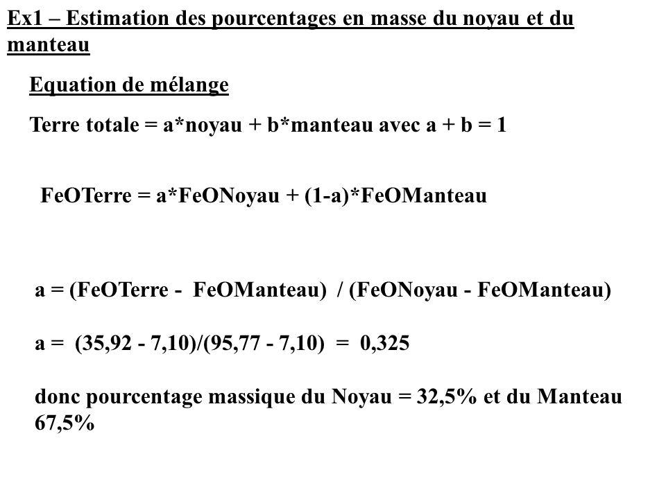 => calcul du pourcentage en poids de SiO2 et MgO dans chaque mineral Cas de l'olivine (Mg2 SiO4) Dans 1 mole d'olivine  1 mole de SiO2  2 mole de MgO Connaissant les masses molaire (masse par mole) % en poids de SiO2 dans Mg2SiO4 = M SiO2 / M Mg2SiO4 * 100 % en poids de MgO dans Mg2SiO4 = M MgO / M Mg2SiO4 *2 * 100