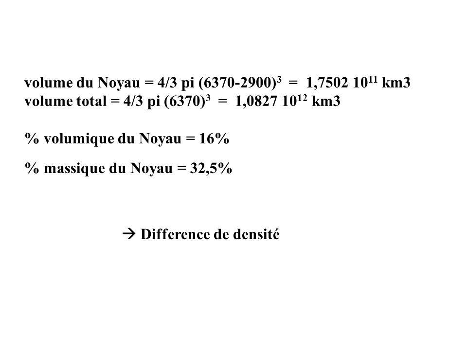 Diagramme Sio2 vs MgO Manteau sup Manteau inf Croûte cont inf Croûte ocean. Croûte cont sup