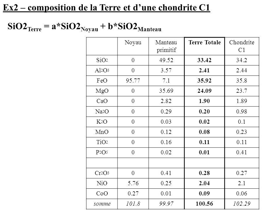 Ex3 – composition chimiques des croûtes et du manteau Enveloppes Roches Minéraux Echelle  COMPOSITION CHIMIQUE