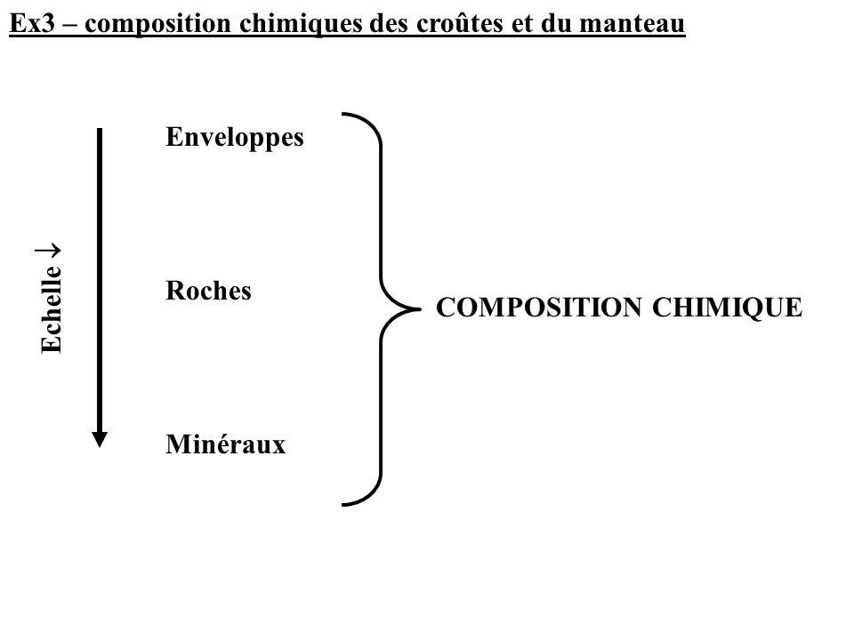 enveloppe Chaque enveloppe se caractérise par une composition chimique différente (cf exo 1 et 2 – cas du manteau et noyau) SiO 2 Al 2 O 3 FeOMgOCaONa 2 OK2OK2OTiO 2 H2OH2O Croûte continentale supérieure66,015,24,52,24,2 3,9 3,4 0,5 1,5 inférieure54,416,110,66,38,5 2,8 0,34 1,0 Croûte océanique50,515,310,47,611,3 2,7 0,11 1,62 0,4 Manteau supérieur453,67,5412 0,2 0,1 0,5 0,1 Manteau inférieur (primitif calculé) 49,523,577,1035,692,82 0,29 0,03 0,160,15 Dans chaque enveloppe roche Dans chaque enveloppe, on trouvera une série de roche qui lui est propre