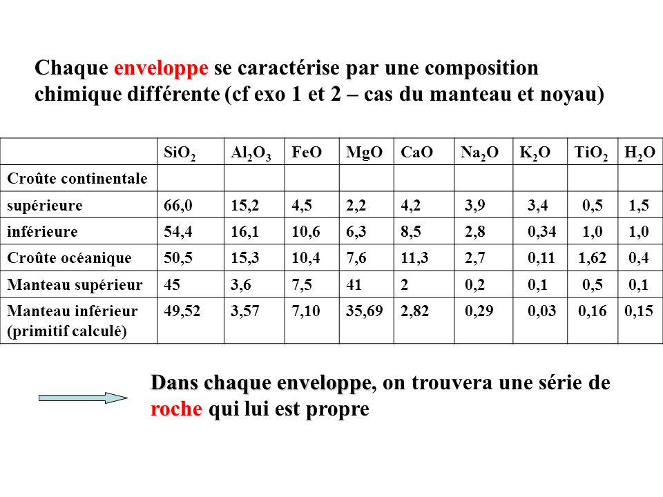 Chaque roche se caractérise par une composition chimique SiO 2 Al 2 O 3 FeOMgOCaONa 2 OK2OK2OTiO 2 H2OH2O Granite701431,3 2,543,50,41 Andésite5817 7,53,3 6,8 3,51,60,9 0,8 Basalte océanique4714 11 131020,5 2 Lherzolite45 1,7 7,5 43 1,5 0,20,1 0 Harzburgite42 0,57 50 0,1 0 0 minéraux Une roche est constituée de minéraux.