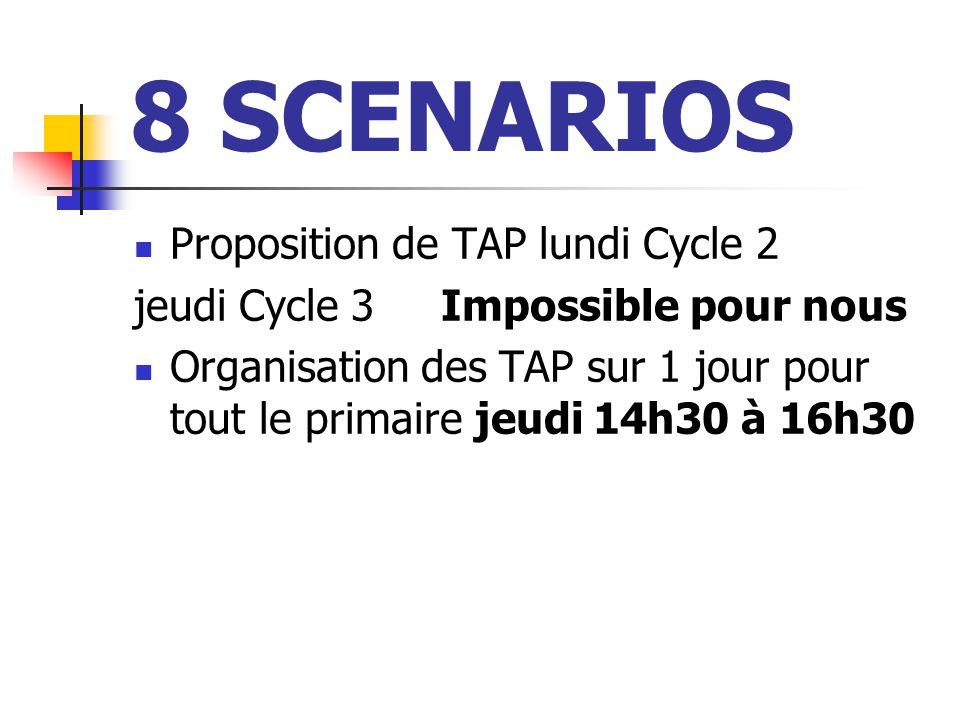 8 SCENARIOS Proposition de TAP lundi Cycle 2 jeudi Cycle 3 Impossible pour nous Organisation des TAP sur 1 jour pour tout le primaire jeudi 14h30 à 16h30