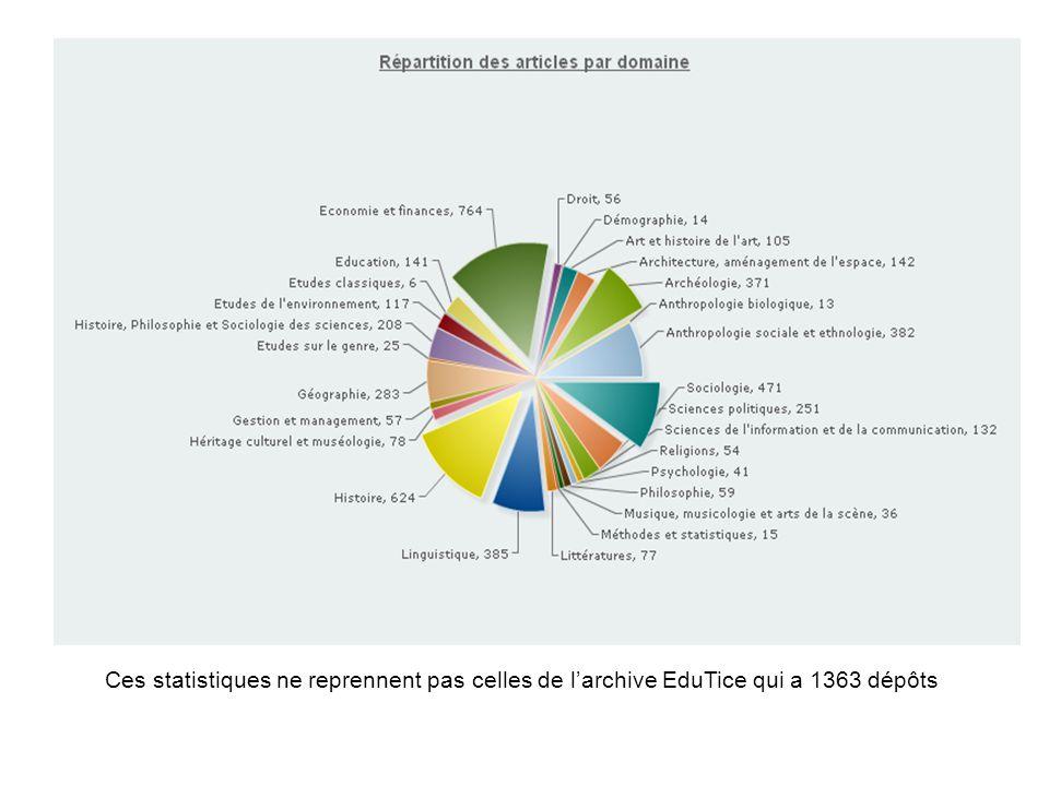 Ces statistiques ne reprennent pas celles de l'archive EduTice qui a 1363 dépôts