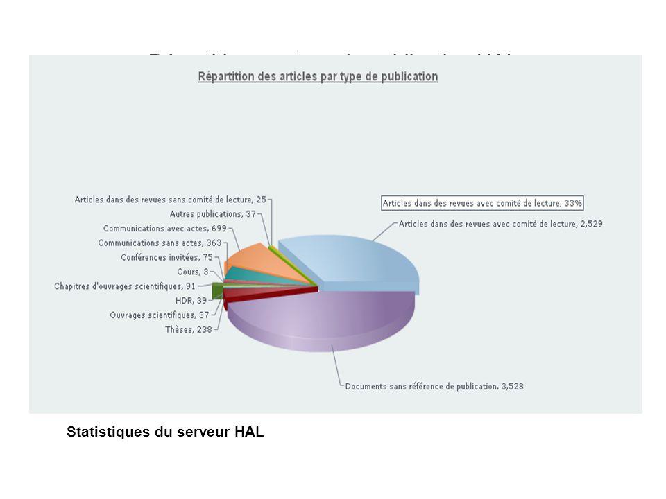 Répartition par type de publication HAL Statistiques du serveur HAL