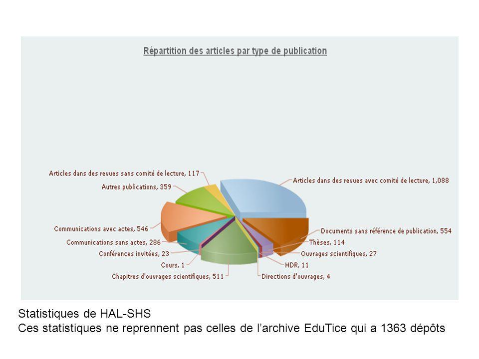 Répartition par type de publication HAL-SHS Statistiques de HAL-SHS Ces statistiques ne reprennent pas celles de l'archive EduTice qui a 1363 dépôts