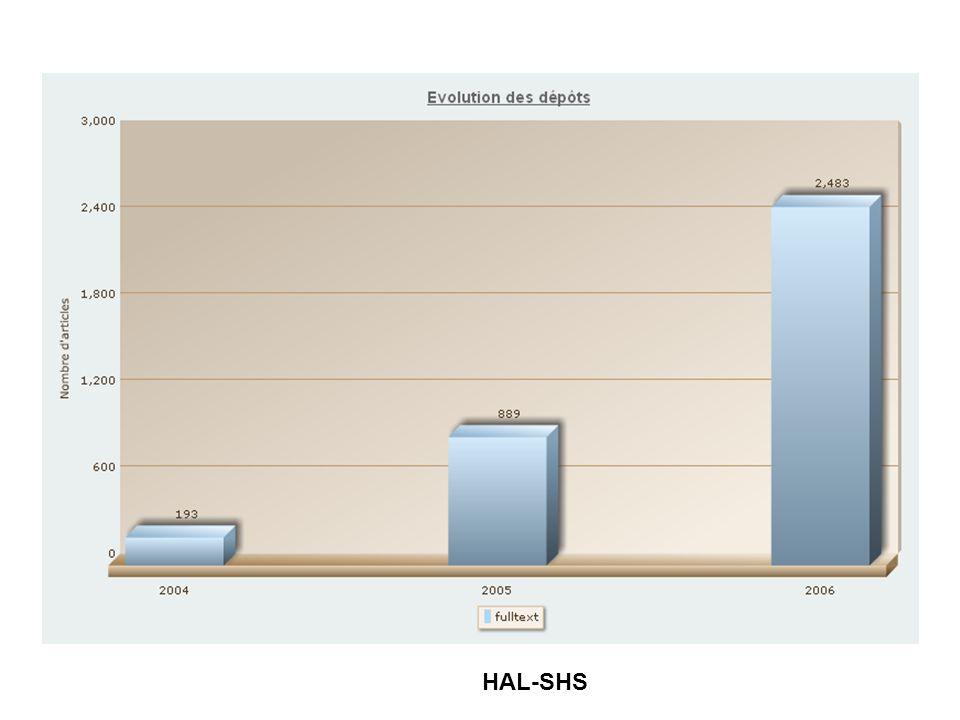 Statistiques du serveur HAL-SHS, CCSD HAL-SHS