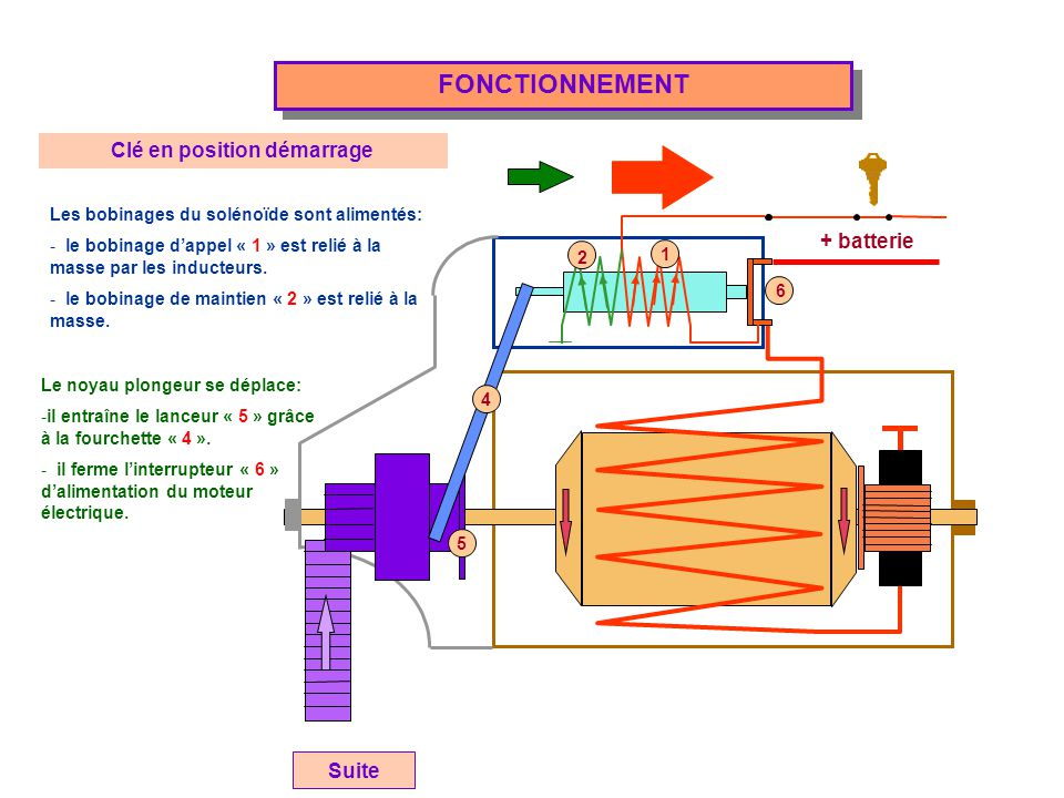 + batterie FONCTIONNEMENT Clé en position démarrage Les bobinages du solénoïde sont alimentés: - le bobinage d'appel « 1 » est relié à la masse par le