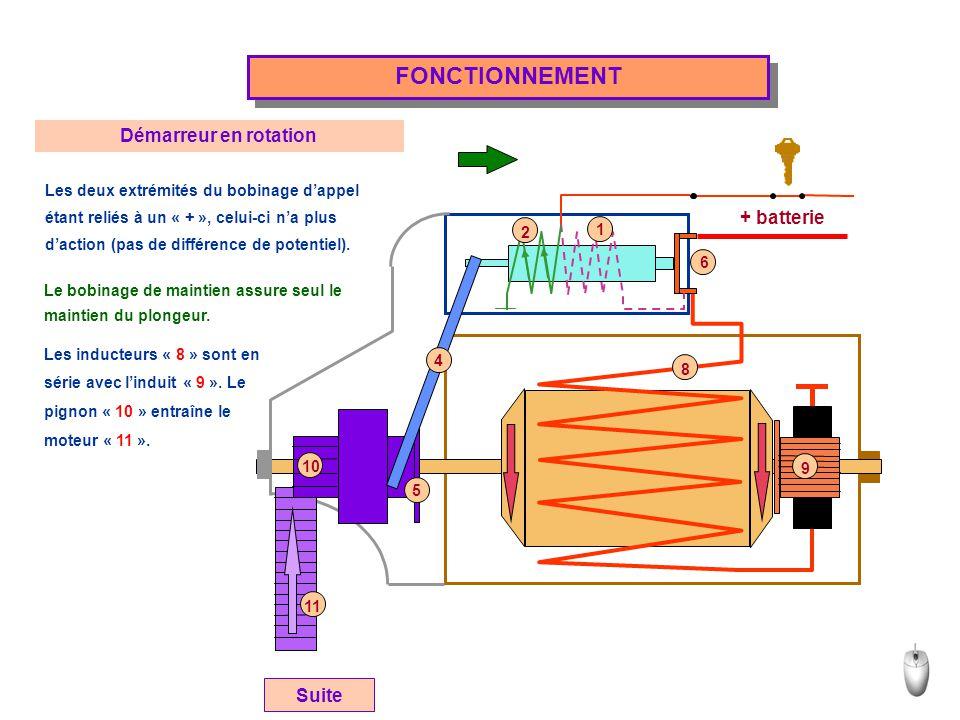 + batterie FONCTIONNEMENT Suite Démarreur en rotation Les deux extrémités du bobinage d'appel étant reliés à un « + », celui-ci n'a plus d'action (pas