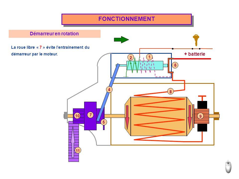 + batterie FONCTIONNEMENT Démarreur en rotation La roue libre « 7 » évite l'entraînement du démarreur par le moteur. 1 2 5 4 6 8 9 10 11 7