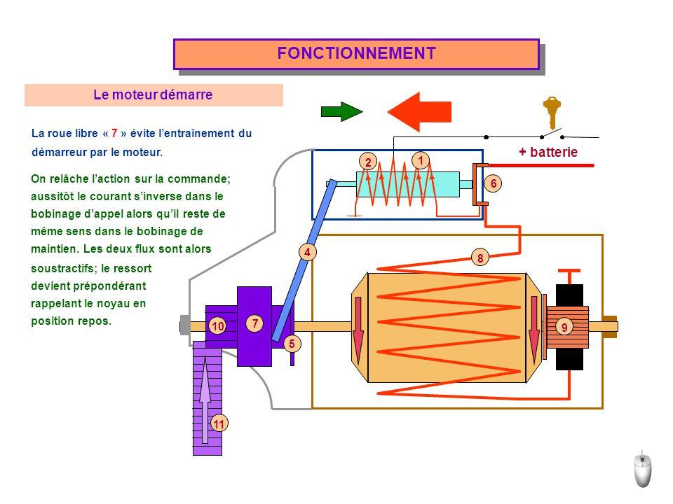+ batterie FONCTIONNEMENT Le moteur démarre La roue libre « 7 » évite l'entraînement du démarreur par le moteur. On relâche l'action sur la commande;
