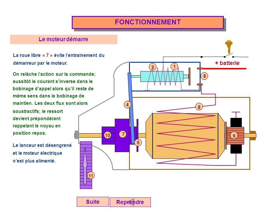 + batterie FONCTIONNEMENT Reprendre Suite Le moteur démarre La roue libre « 7 » évite l'entraînement du démarreur par le moteur. On relâche l'action s