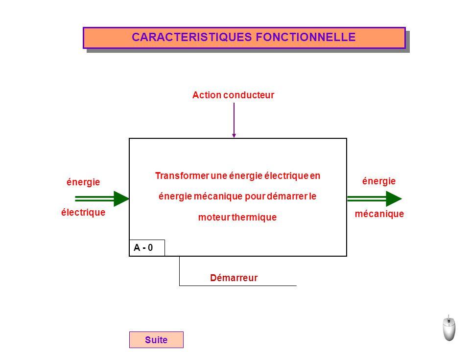 CARACTERISTIQUES FONCTIONNELLE A - 0 Démarreur énergie électrique énergie mécanique Action conducteur Transformer une énergie électrique en énergie mé