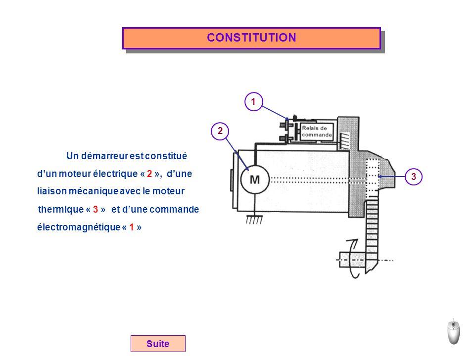 CONSTITUTION 2 1 3 Un démarreur est constitué d'un moteur électrique « 2 », liaison mécanique avec le moteur thermique « 3 » électromagnétique « 1 » d