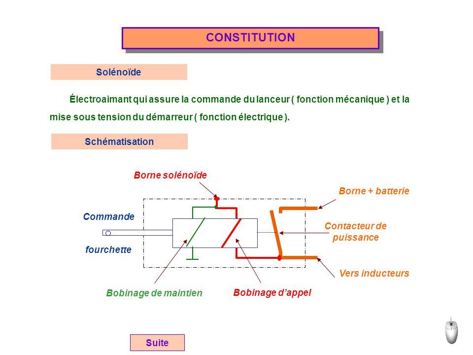 CONSTITUTION Solénoïde Borne solénoïde Borne + batterie Vers inducteurs Contacteur de puissance Commande fourchette Bobinage de maintien Bobinage d'ap