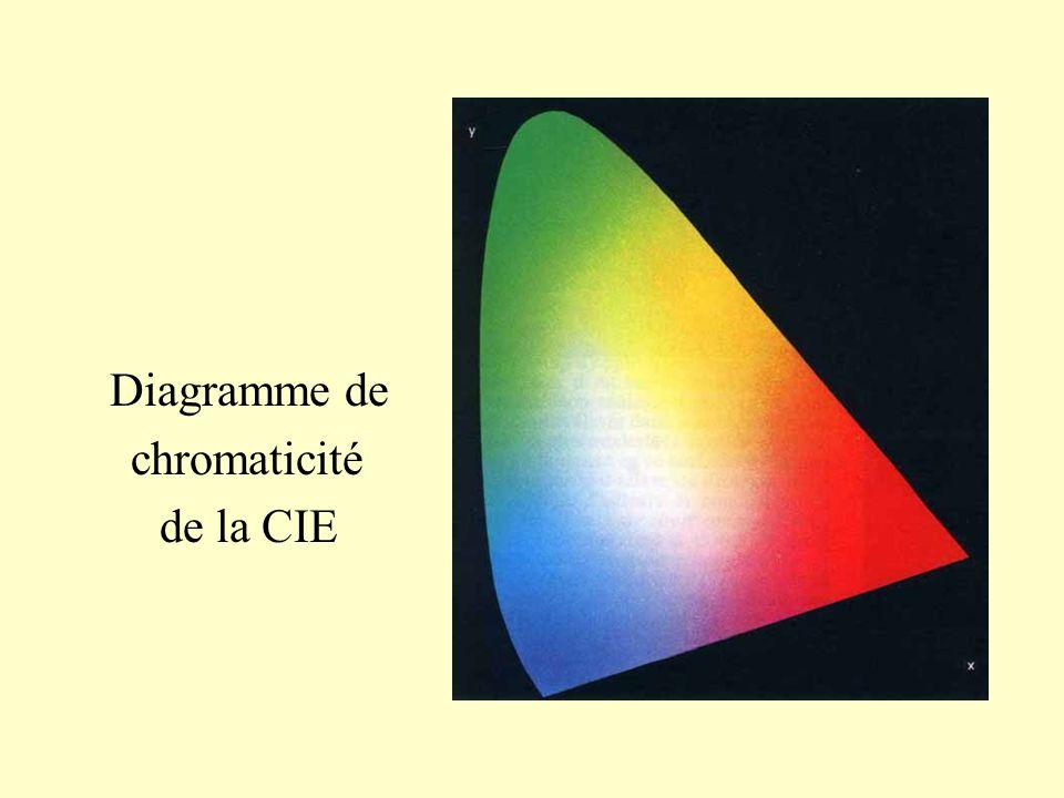 Diagramme de chromaticité de la CIE