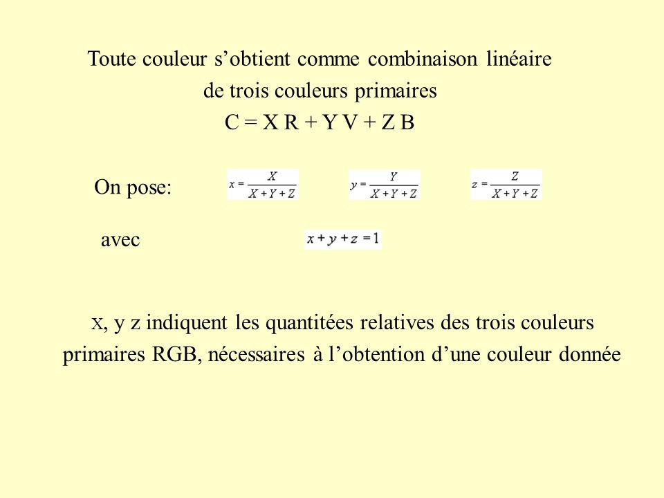 Toute couleur s'obtient comme combinaison linéaire de trois couleurs primaires C = X R + Y V + Z B On pose: avec X, y z indiquent les quantitées relat