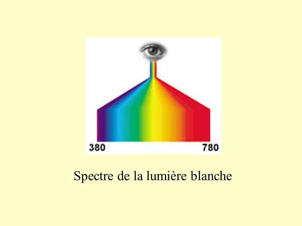 Radiation monochromatique non décomposable par un prisme = c  T avec c en m.s -1 T en s en m Remarque: 1 µm = 10 -6 m 1 nm = 10 -9 m
