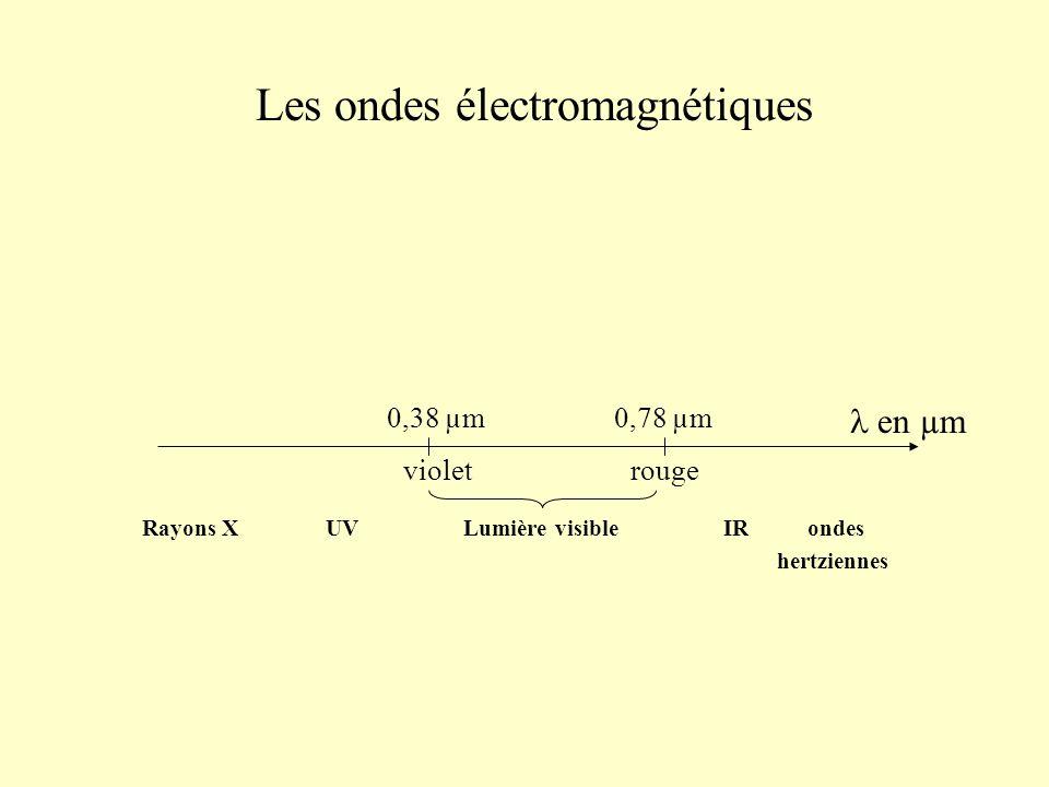 Les ondes électromagnétiques 0,38 µm violet 0,78 µm rouge Rayons X UV Lumière visible IR ondes hertziennes en µm