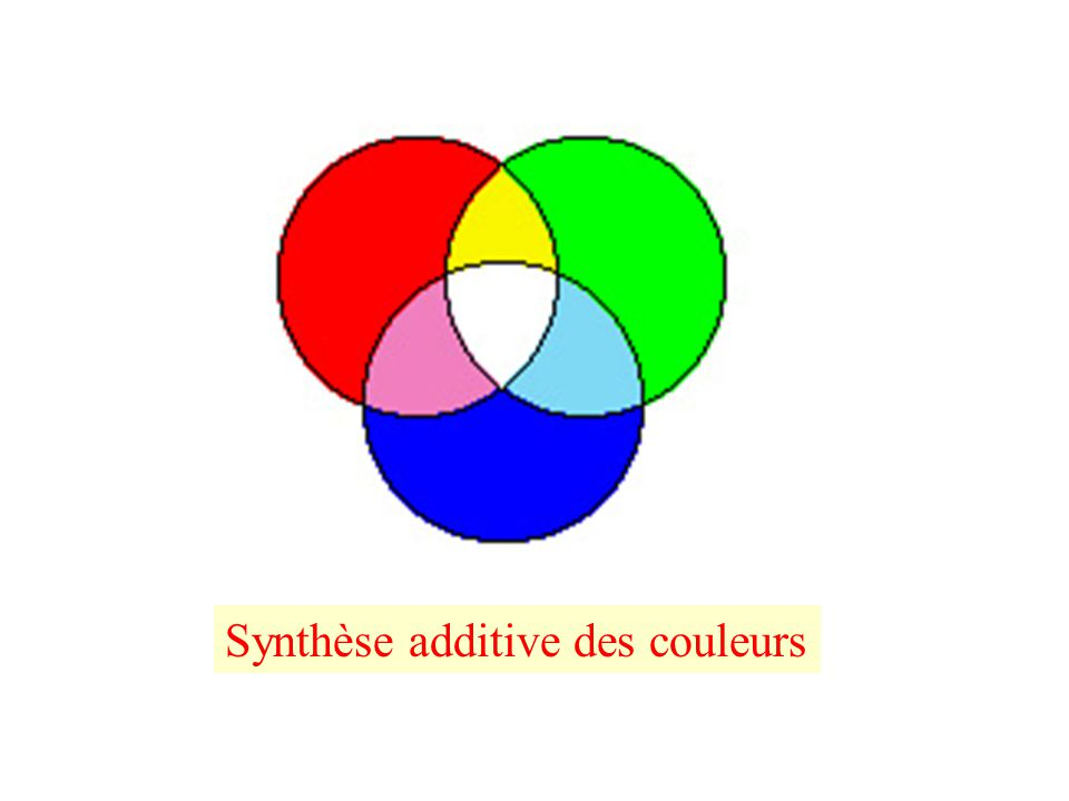 Toute couleur s'obtient comme combinaison linéaire de trois couleurs primaires C = X R + Y V + Z B On pose: avec X, y z indiquent les quantitées relatives des trois couleurs primaires RGB, nécessaires à l'obtention d'une couleur donnée